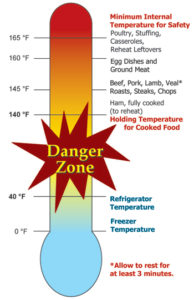 Danger Zone Health Chart